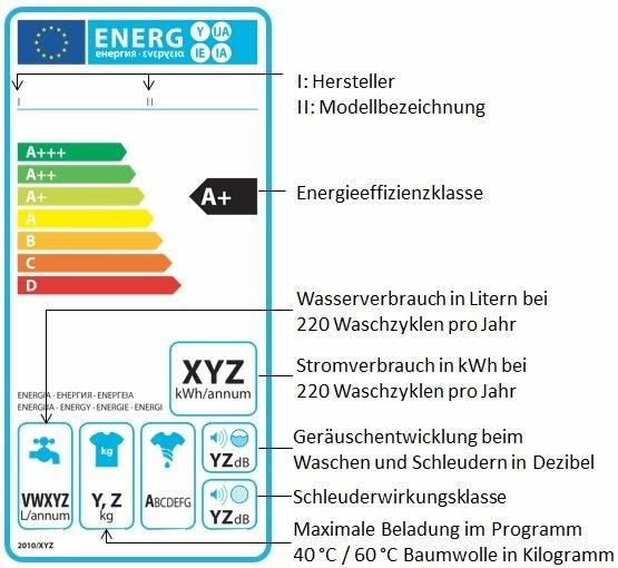 Waschmaschinen Energielabel detalliert erklärt