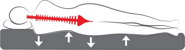 Matratze reagiert auf Körperdruckstellen
